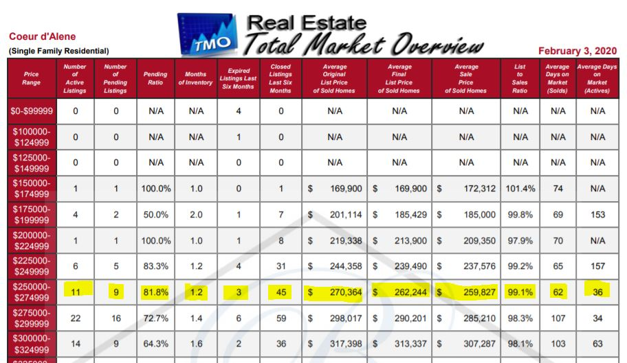Image depicts a portion of a Total Market Overview report, which is a spreadsheet-style report breaking down single family homes in the Coeur d'Alene area first by price, then by various statistics such average listing price, days on market, etc.